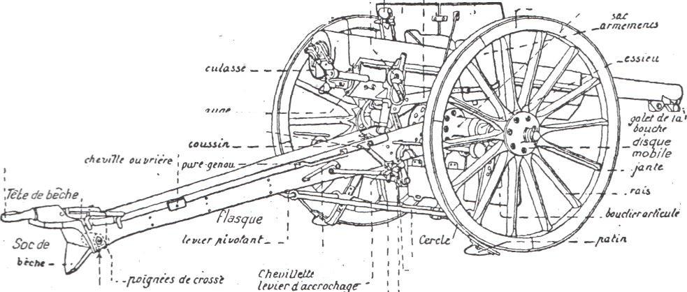 Manuel du Gradé d'Artillerie légère, Levauzelle, 1932.